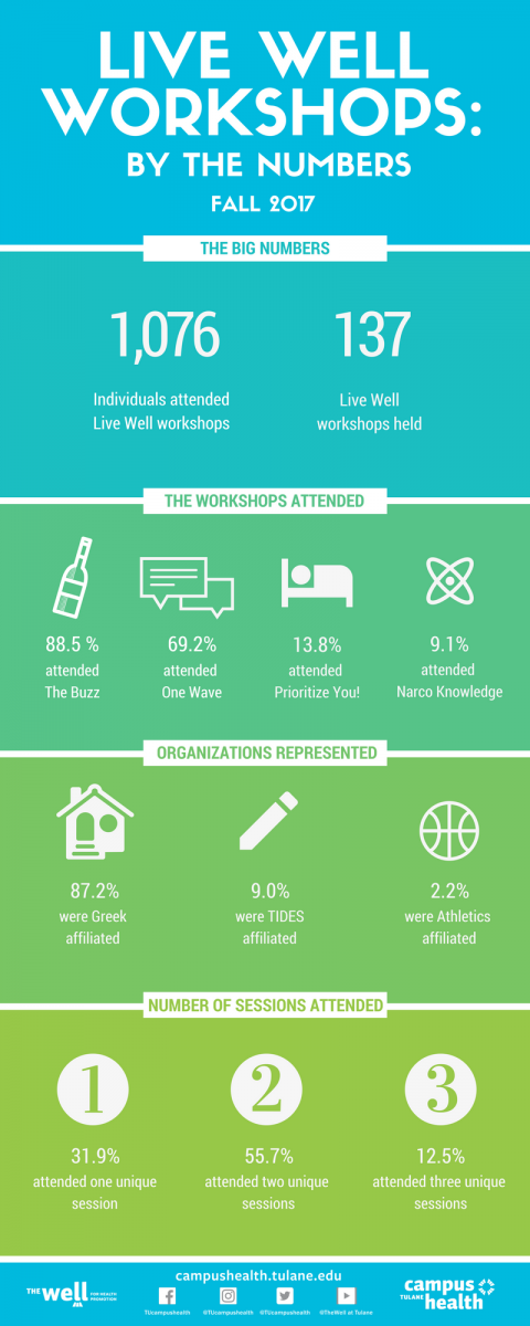 Live Well Workshops - Fall 2017 Stats